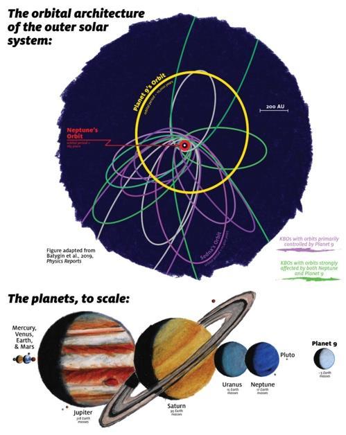제 9 궤도 궤도 (노 락색) 태양계 태양계 크기 크기 크기 (크기 크기)