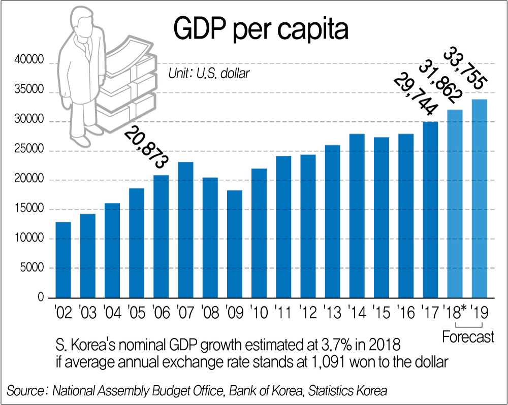 S. Korea's per-capita GDP expected to exceed US$33,000 in 2019