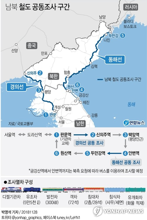(LEAD) S. Koreans travel to N. Korea to conduct joint railway probe of eastern line - 1