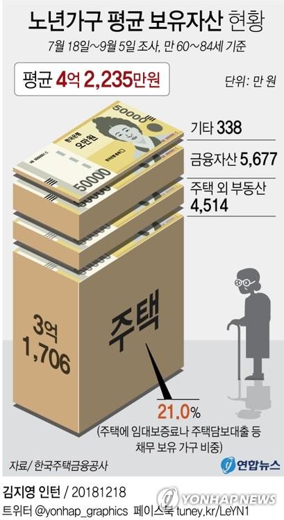 [그래픽] 노년가구 평균 보유자산 4억2천만원