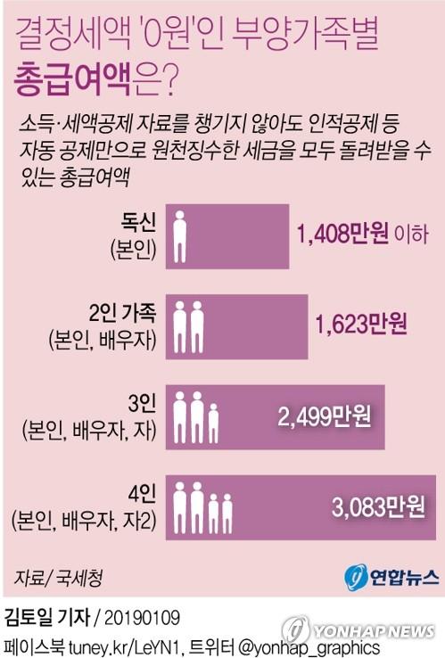 [그래픽] 연말정산…총급여 3천83만원 이하 4인가족은 세금 '0'