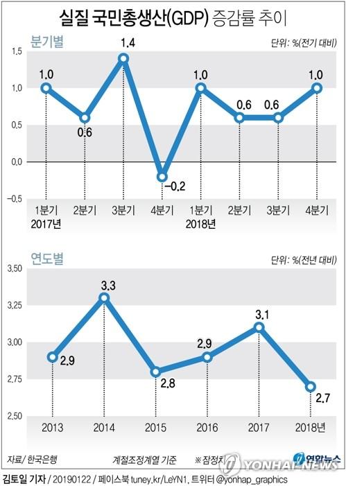 [그래픽] 작년 경제성장률 2.7%, 6년만에 최저