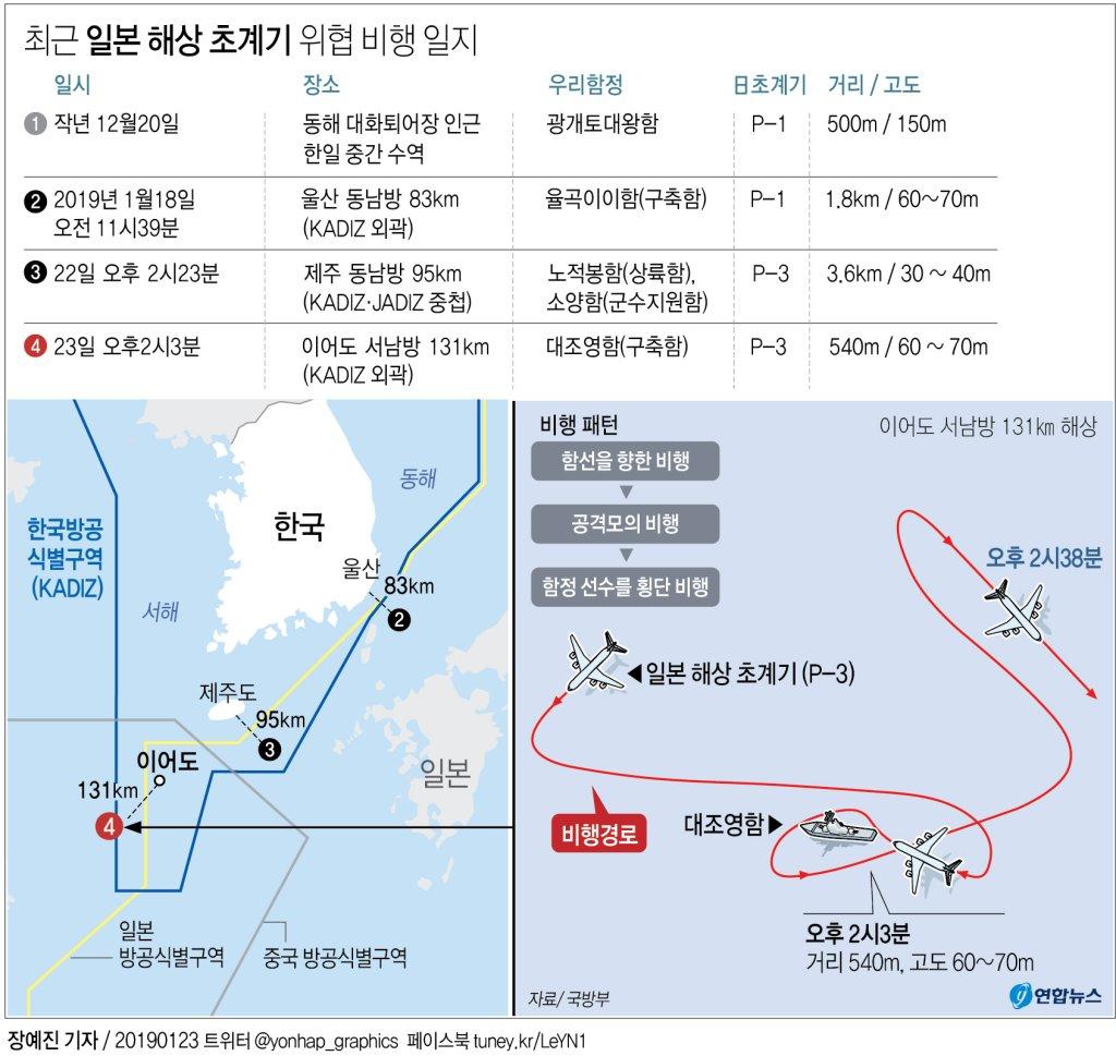 """軍 """"日초계기, 韓군함 540m거리 위협비행""""…日무관 초치·항의(종합3보) - 4"""