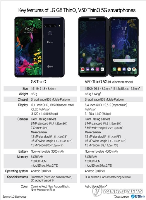 LG unveils new flagship G8, 5G dual screen V50