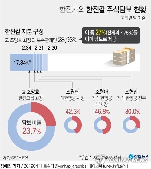 '상속세 숙제' 한진家, 한진칼 지분중 27% 이미 담보로 제공 - 3