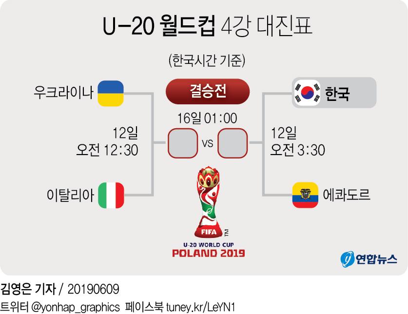 -U20월드컵- 한국, 승부차기 끝에 세네갈 꺾고 36년 만에 4강(종합) - 2