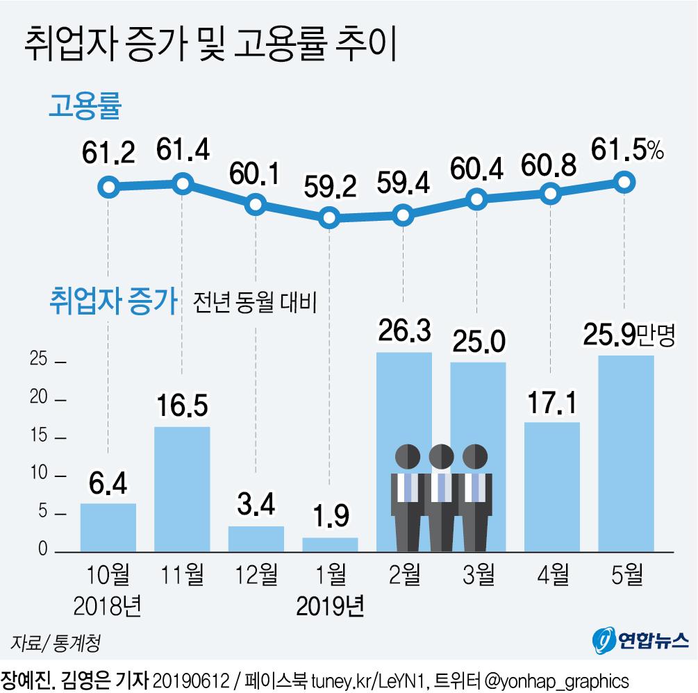 [그래픽] 취업자 증가폭 20만명대 회복