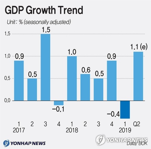 GDP Growth Trend