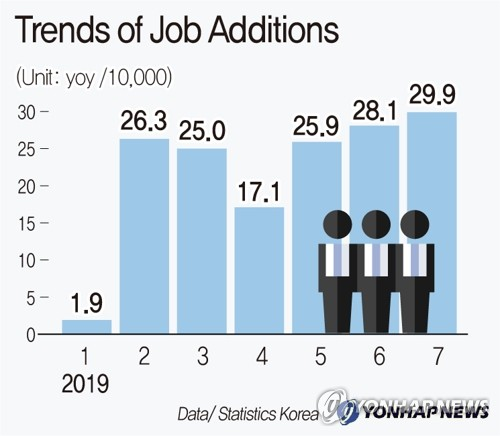 Trends of Job Additions