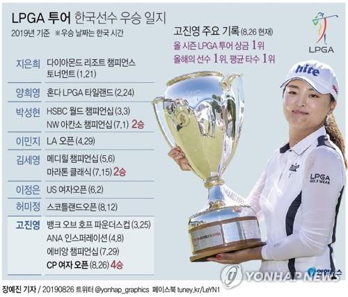 [그래픽] LPGA 투어 한국선수 우승 일지