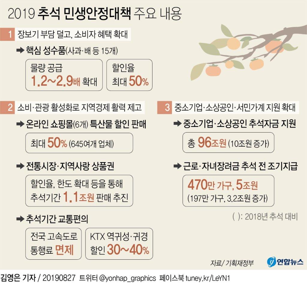[추석민생대책] 농산물값 집중 관리…작황 호조로 평년 수준 예상 - 2