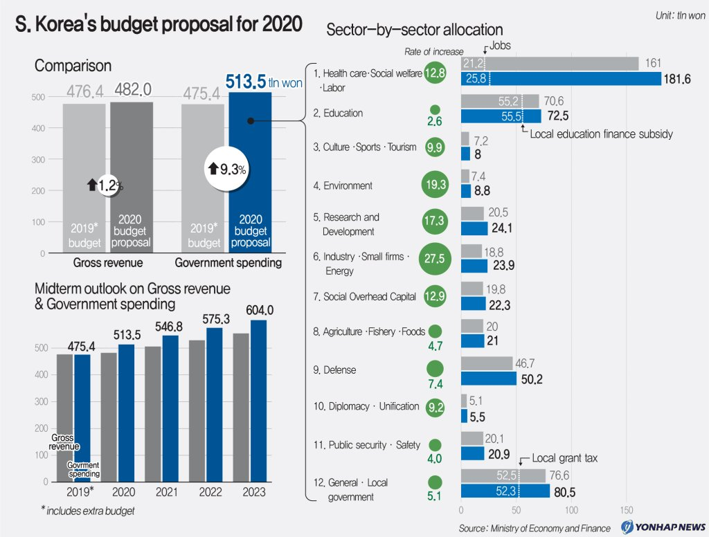 S. Korea's budget proposal for 2020