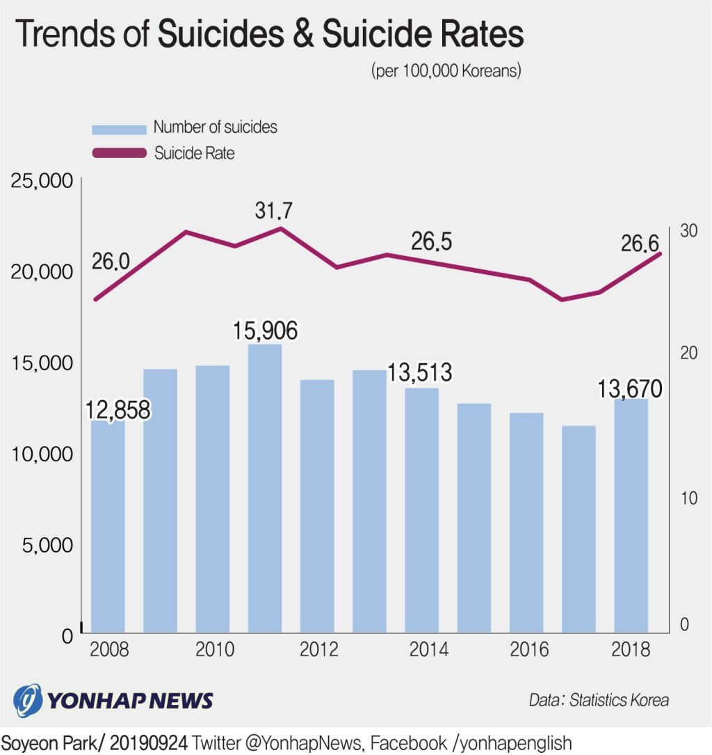 Trends of Suicides & Suicide Rates