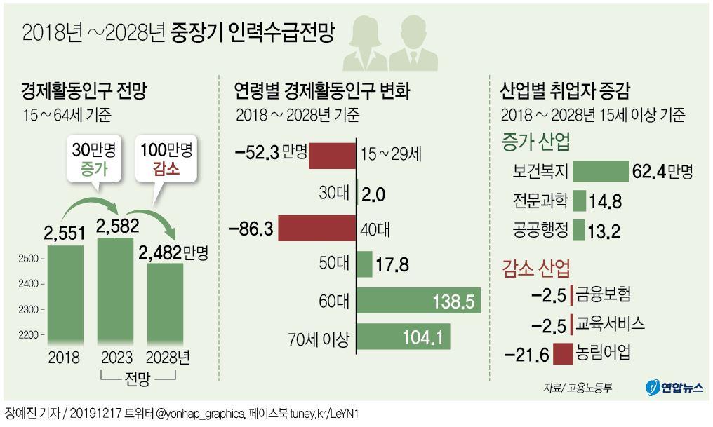 [그래픽] 2018년~2028년 중장기 인력수급전망