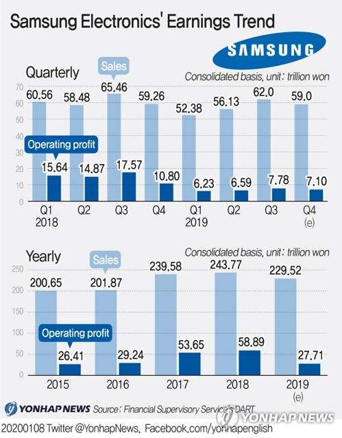 (4th LD) Samsung beats Q4 earnings estimate, set for better performance in 2020