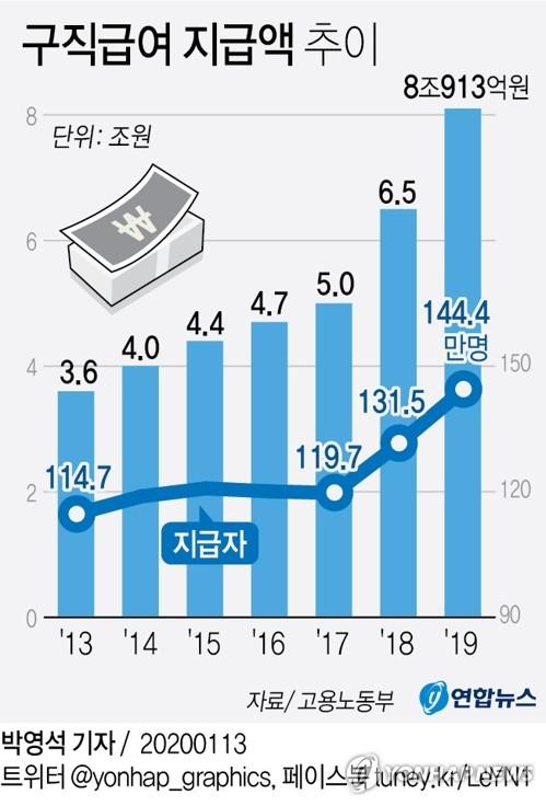 """작년 구직급여 지급액 8조원 첫 돌파…""""고용안전망 강화 결과"""" - 2"""