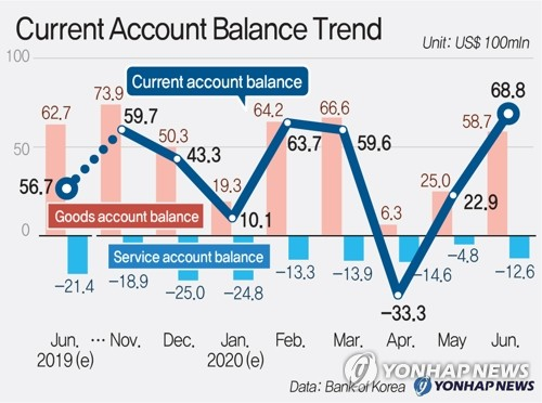 Current Account Balance Trend