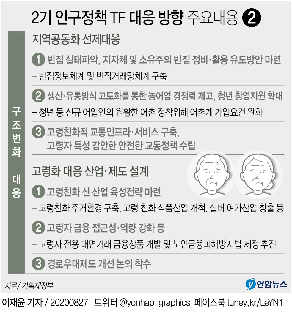 경로우대 65세 연령기준 상향 추진…각종 혜택도 재조정(종합) - 5