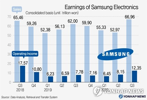 Earnings of Samsung Electronics