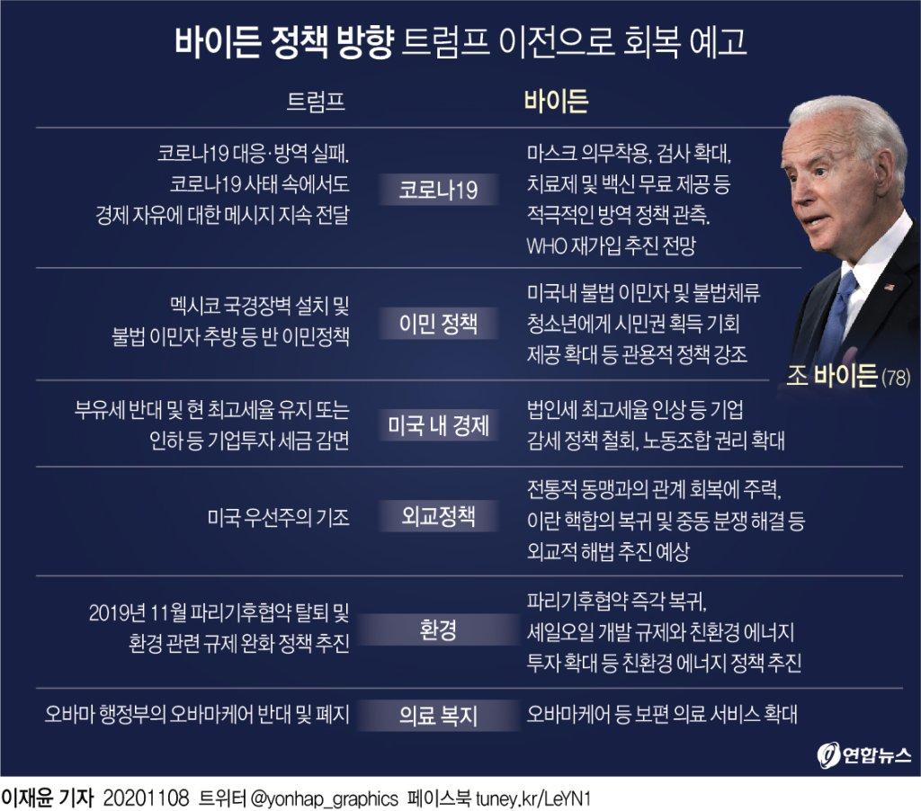 [바이든 당선] 최우선 과제는 코로나…트럼프 정책 줄줄이 철회예고(종합) - 4