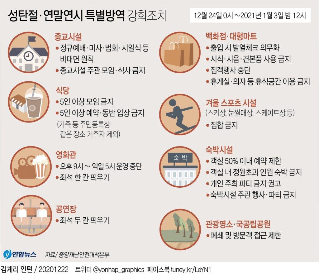 [그래픽] 성탄절·연말연시 특별방역 강화조치