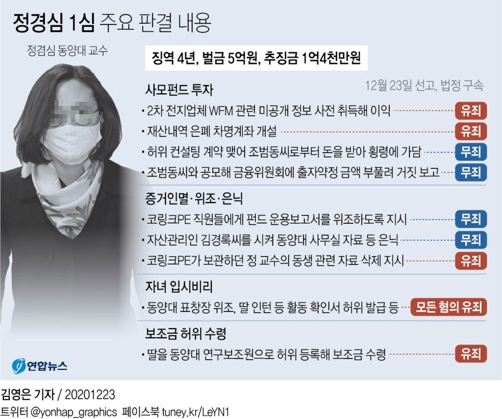 정경심 1심 징역 4년·벌금 5억원…입시비리 유죄(종합2보) - 4
