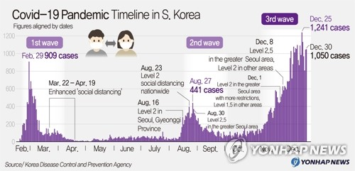 Covid-19 Pandemic Timeline in S. Korea