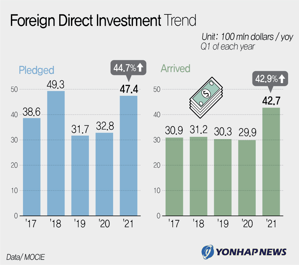 Foreign Direct Investment Trend