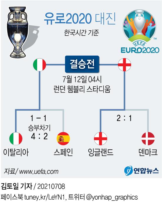 [그래픽] 유로 2020 대진