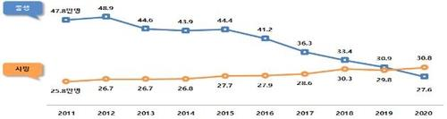 انكماش عدد سكان كوريا للمرة الأولى مع تراجع معدل المواليد إلى رقم قياسي منخفض جديد - 2