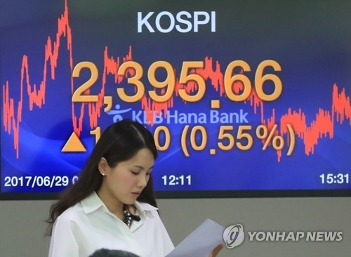 S. Korea ranks 2nd among emerging markets in stock purchases by foreigners in H1: data - 1