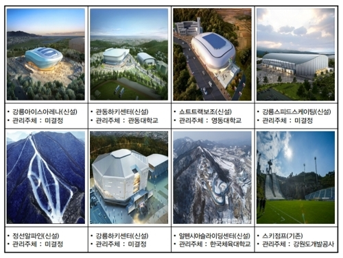Facilities for the 2018 PyeongChang Olympics (Yonhap)