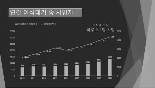 This image provided by the KCDC shows the number of people who have died waiting for an organ transplant. (PHOTO NOT FOR SALE) (Yonhap)
