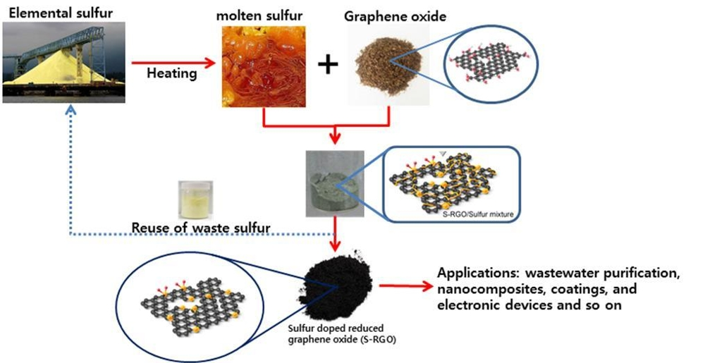 This image provided by KIST on Nov. 10, 2019, shows a process it developed to turn waste sulfur into graphene. (PHOTO NOT FOR SALE) (Yonhap)