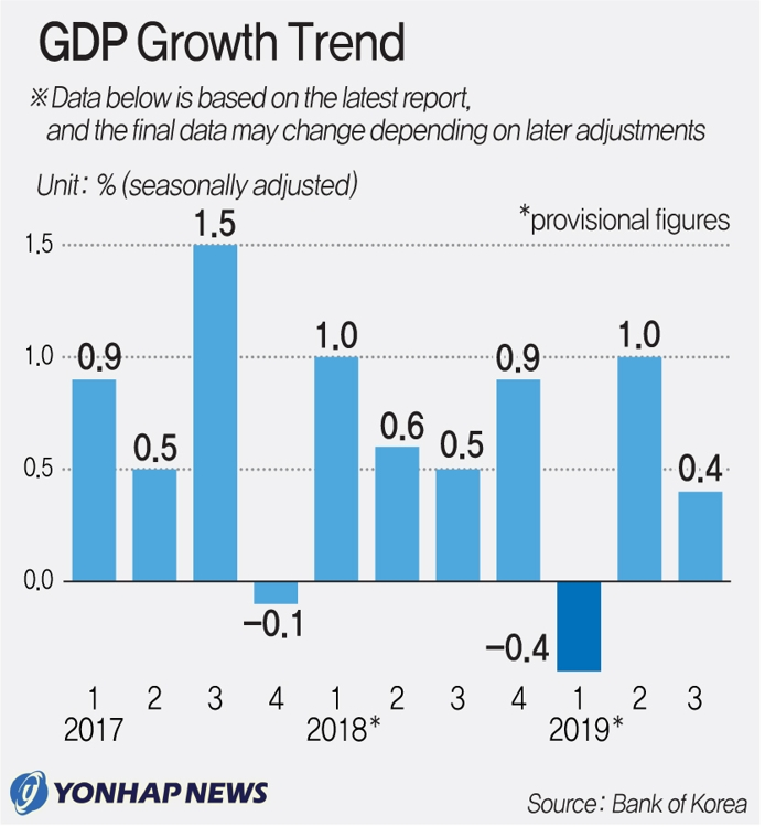 (LEAD) Korean economy grows 0.4 pct in Q3 - 1