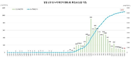 This graph, provided by the Korea Centers for Disease Control and Prevention (KCDC) on March 16, 2020, shows daily new confirmed cases of the novel coronavirus and total infections in South Korea. (PHOTO NOT FOR SALE) (Yonhap)