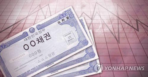 S. Korea's corporate bond sales jump 54 pct in May - 1