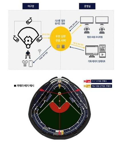 "This image provided by the Korea Baseball Organization (KBO), shows a diagram of ""robot umpires."" (PHOTO NOT FOR SALE) (Yonhap)"