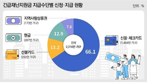 The state relief budget was paid in the form of credit or debit card points (66.1 percent), prepaid cards (13.2 percent), cash (12.9 percent) and regional gift certificates (7.8 percent). (Yonhap)