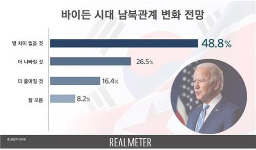 This image, provided by Realmeter, shows the results of a poll on prospects for inter-Korean ties, as Joe Biden has been elected as the new U.S. president. (PHOTO NOT FOR SALE) (Yonhap)