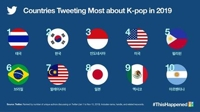 La K-pop à l'origine de 6,1 Mds de tweets en 2019