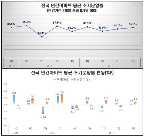 전국 민간아파트 평균 초기분양률 추이 및 변동치