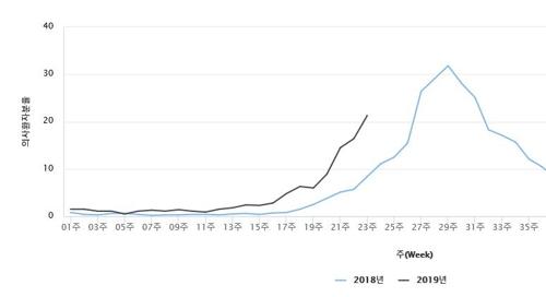 수족구병 2018∼2019 의심환자