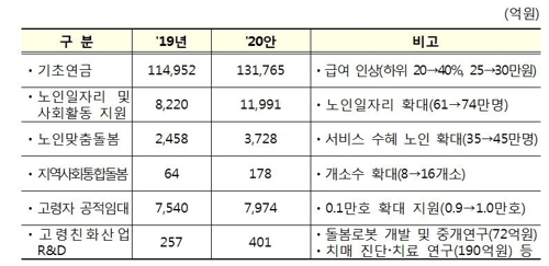 [2020예산] 소득하위 40%까지 기초연금 30만원…어린이집 연장반 도입 - 2