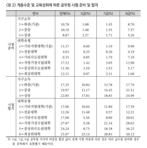 계층수준 및 교육성취에 따른 공무원 시험 준비 및 합격률