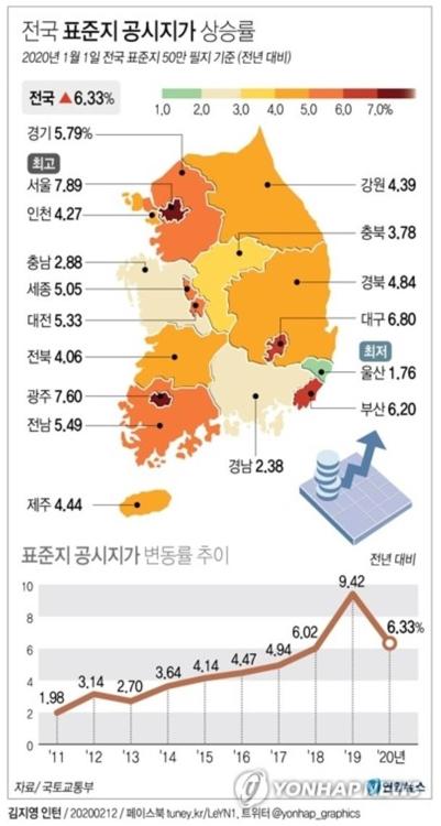 전국 표준지 공시지가 6.33% 상승…서울 7.89%·성동구 11.16%↑ - 2