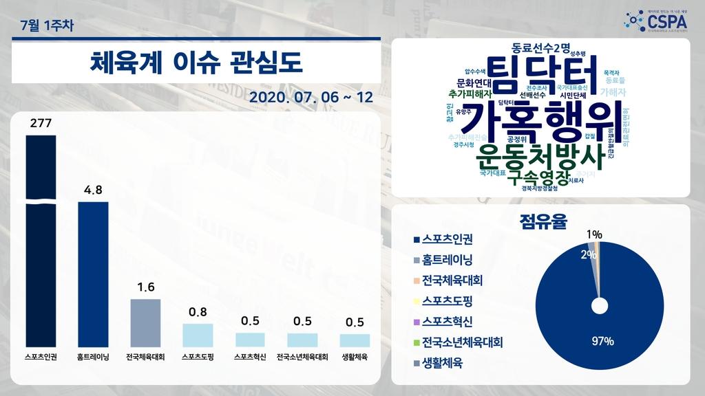 7월 첫 주 체육계 이슈 관심도 '스포츠 인권'이 97% 압도적 1위   연합뉴스