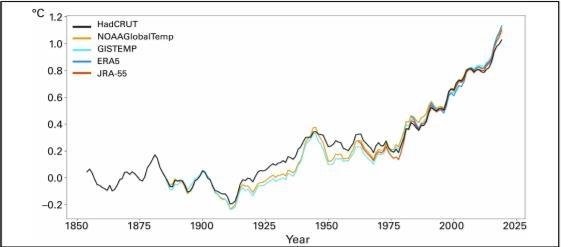전지구 온도 편차 그래프