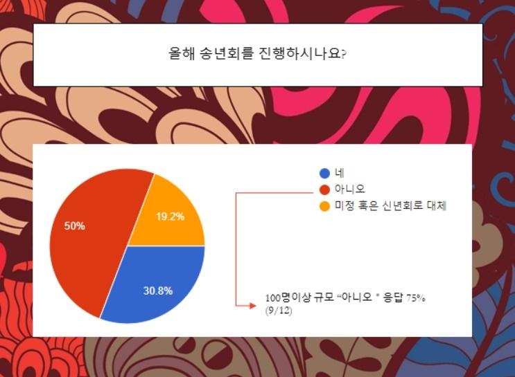 """주한외국기업 50% """"올해 송년회 계획 없다"""" - 1"""