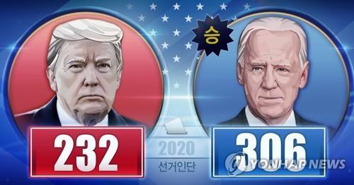 2020 미국 대선 선거인단 확보 수 (PG)[장현경 제작] 일러스트